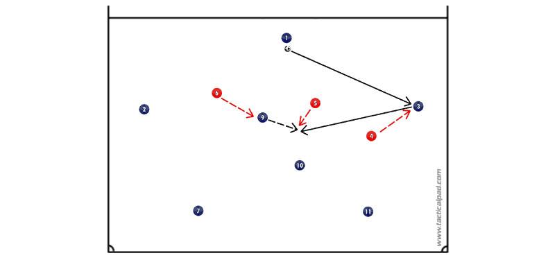 5+2 contro 3: raddoppio di marcatura