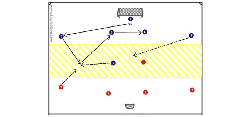 5 contro 5 + portiere: creare triangoli in fase di costruzione