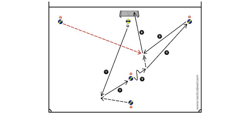 1 contro 1: stringere verso il centro (2)